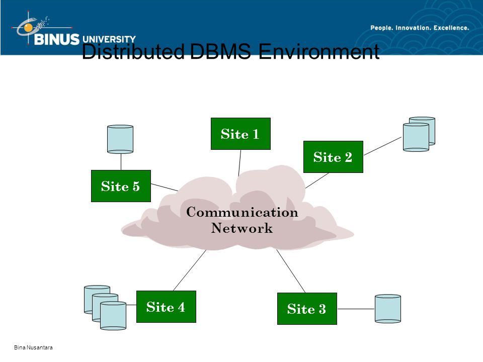 Bina Nusantara Distributed DBMS Environment Site 5 Site 1 Site 2 Site 3 Site 4 Communication Network