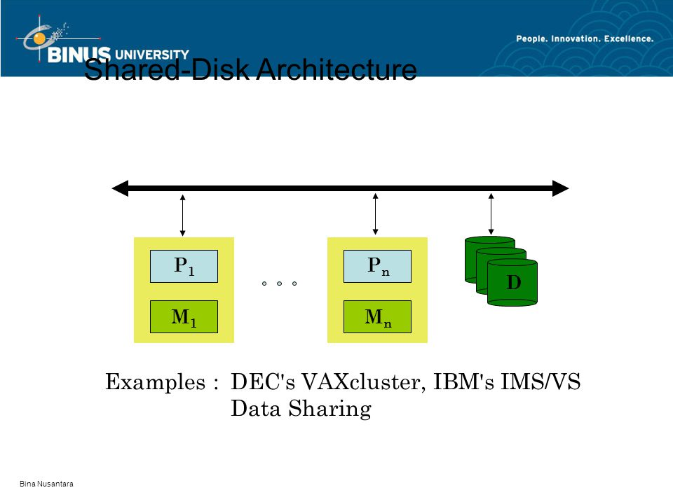 Bina Nusantara Shared-Disk Architecture Examples :DEC's VAXcluster, IBM's IMS/VS Data Sharing D P1P1 M1M1 PnPn MnMn