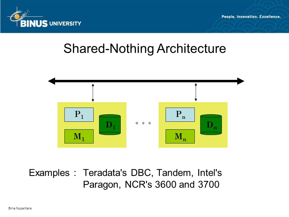 Bina Nusantara Shared-Nothing Architecture Examples :Teradata's DBC, Tandem, Intel's Paragon, NCR's 3600 and 3700 P1P1 M1M1 D1D1 PnPn MnMn DnDn