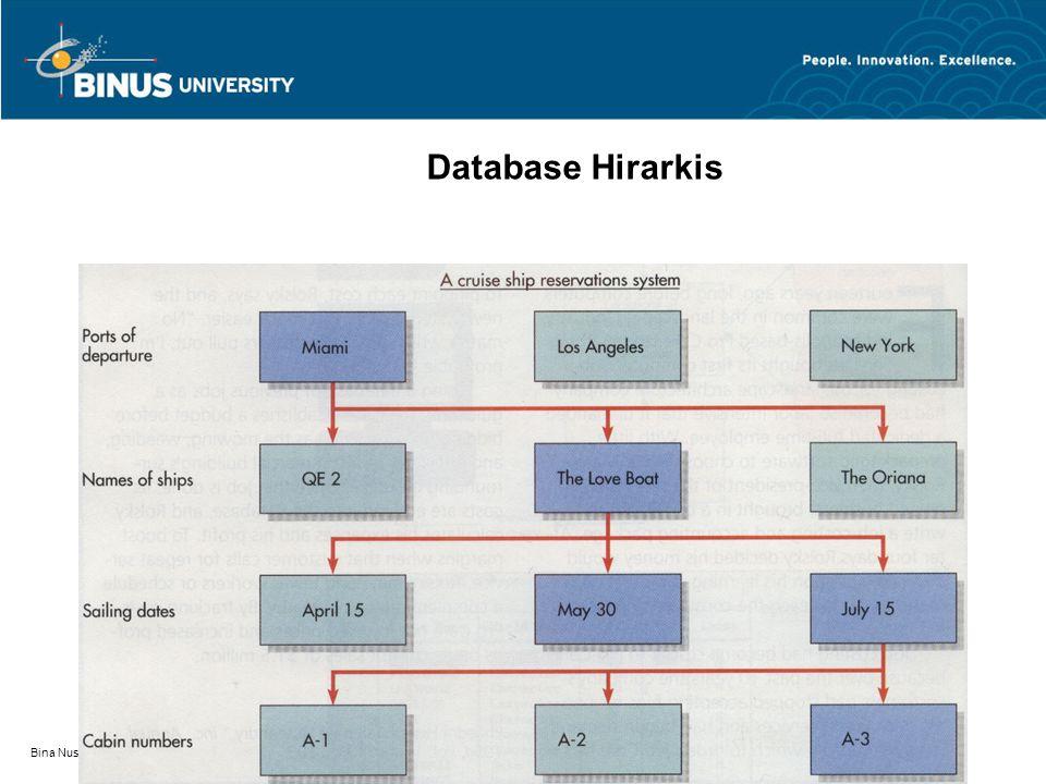 Bina Nusantara Database Hirarkis