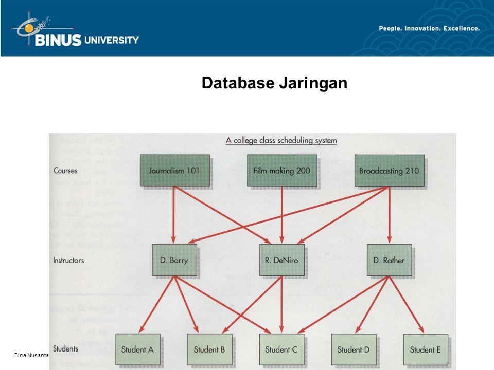 Bina Nusantara Database Jaringan