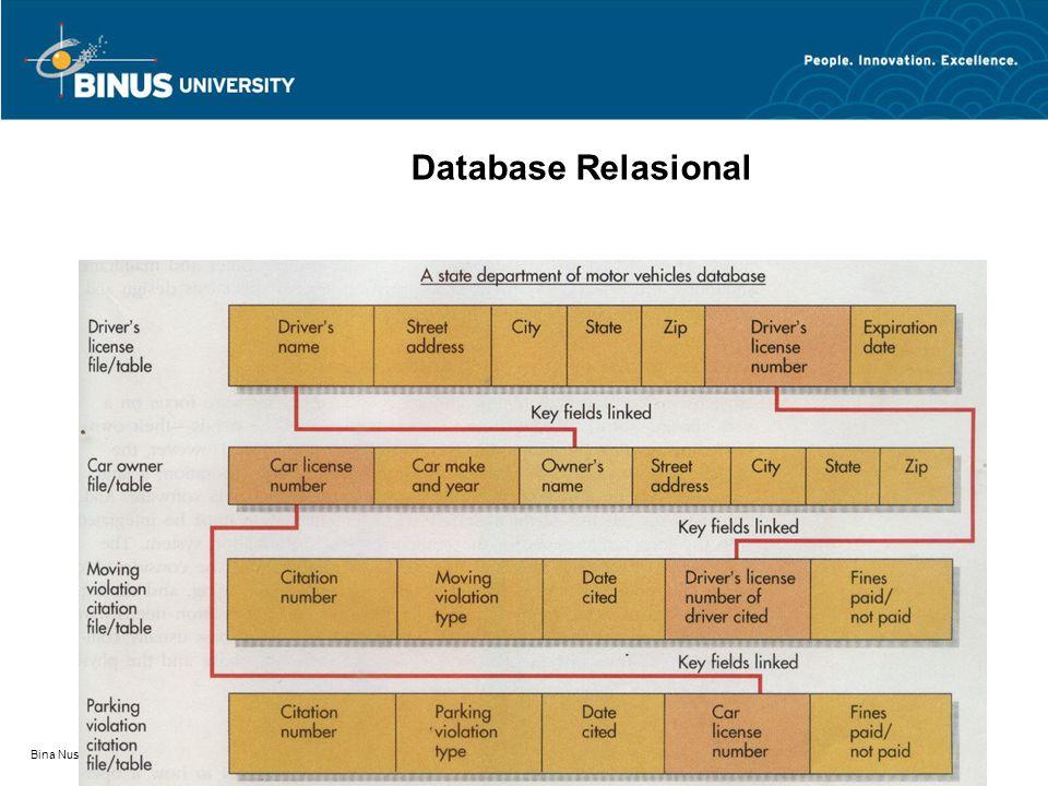 Bina Nusantara Database Relasional