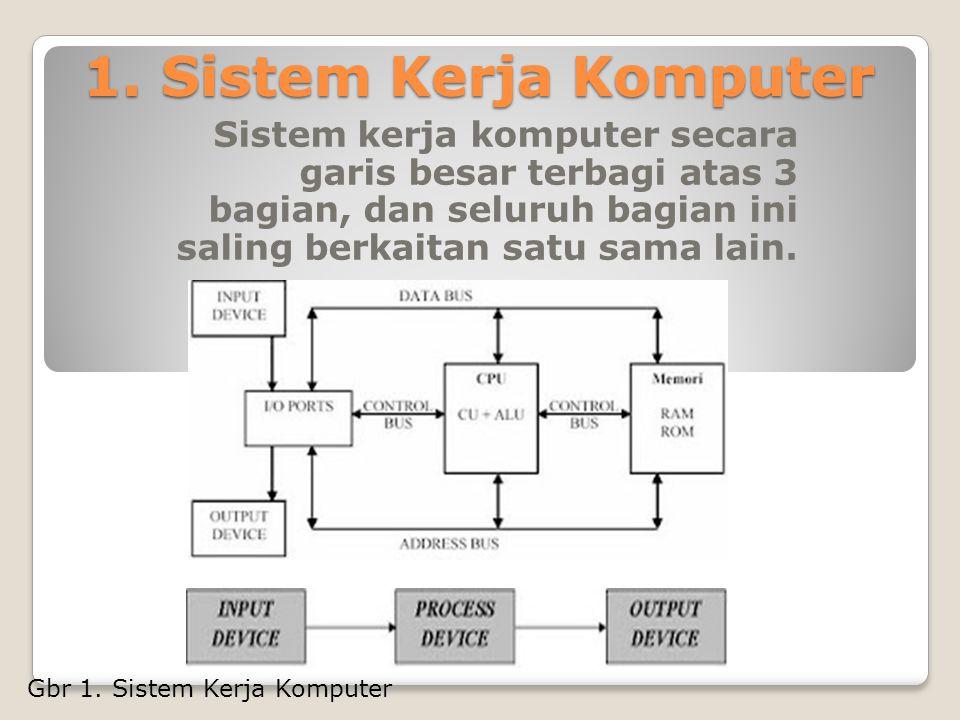 1.Sistem Kerja Komputer Sistem kerja komputer secara garis besar terbagi atas 3 bagian, dan seluruh bagian ini saling berkaitan satu sama lain. Gbr 1.