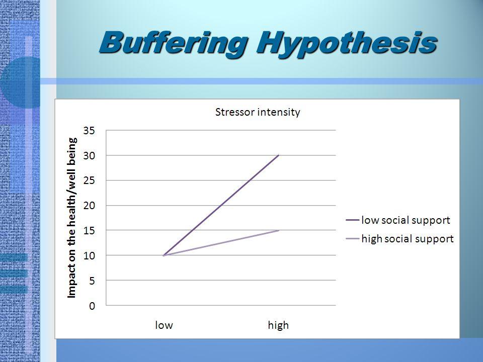 Direct Effect Hypothesis Orang-orang dengan high level of Social Support bisa memiliki perasaan yang kuat akan rasa memiliki dan rasa berharga.