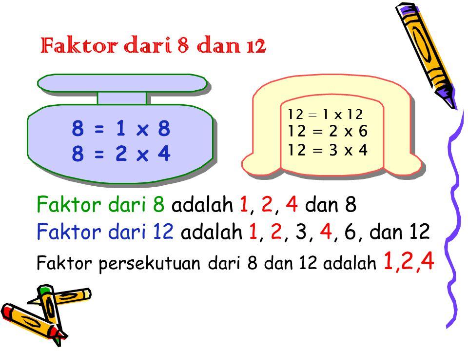 Faktor dari 8 dan 12 Faktor dari 8 adalah 1, 2, 4 dan 8 Faktor dari 12 adalah 1, 2, 3, 4, 6, dan 12 Faktor persekutuan dari 8 dan 12 adalah 1,2,4 8 = 1 x 8 8 = 2 x 4 8 = 1 x 8 8 = 2 x 4 12 = 1 x 12 12 = 2 x 6 12 = 3 x 4 12 = 1 x 12 12 = 2 x 6 12 = 3 x 4