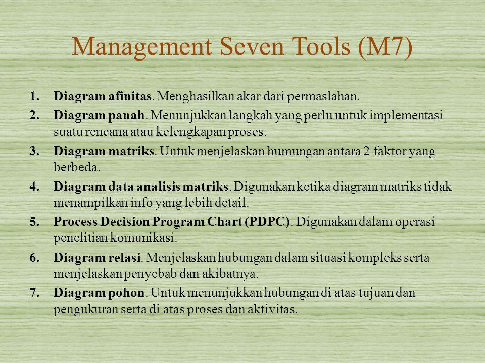 Management Seven Tools (M7) 1.Diagram afinitas. Menghasilkan akar dari permaslahan. 2.Diagram panah. Menunjukkan langkah yang perlu untuk implementasi