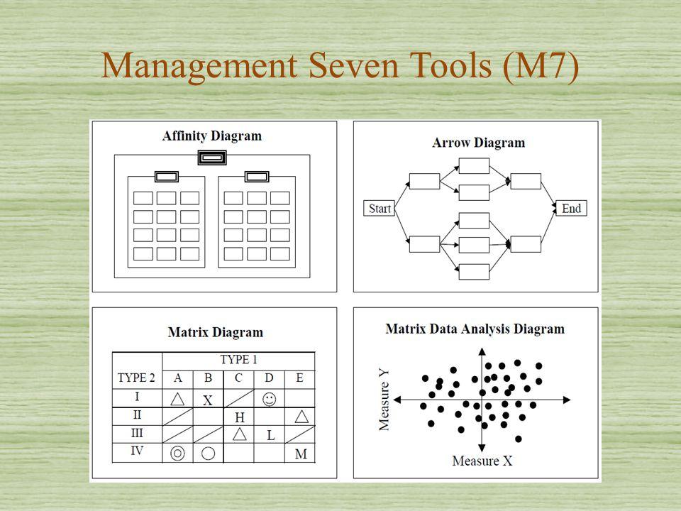 Management Seven Tools (M7)