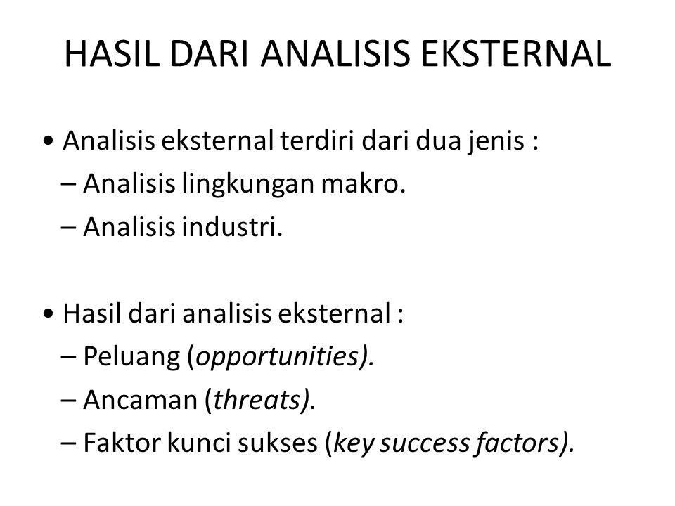 HASIL DARI ANALISIS EKSTERNAL Analisis eksternal terdiri dari dua jenis : – Analisis lingkungan makro. – Analisis industri. Hasil dari analisis ekster