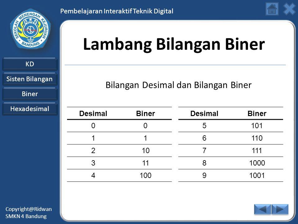Pembelajaran Interaktif Teknik Digital KD Sisten Bilangan Sisten Bilangan Biner Hexadesimal Copyright@Ridwan SMKN 4 Bandung Lambang Bilangan Biner DesimalBinerDesimalBiner 005101 116110 2107111 31181000 410091001 Bilangan Desimal dan Bilangan Biner