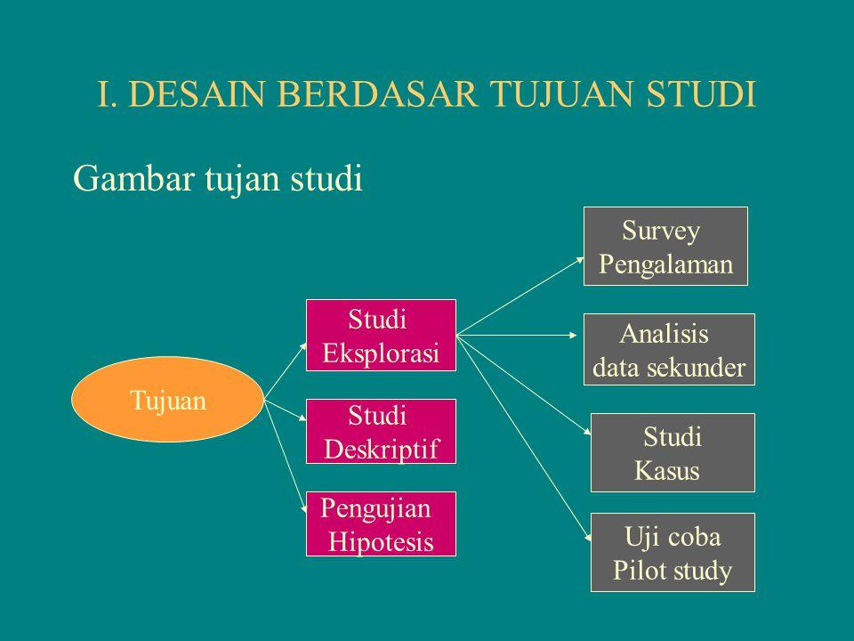1.Tujuan Studi.