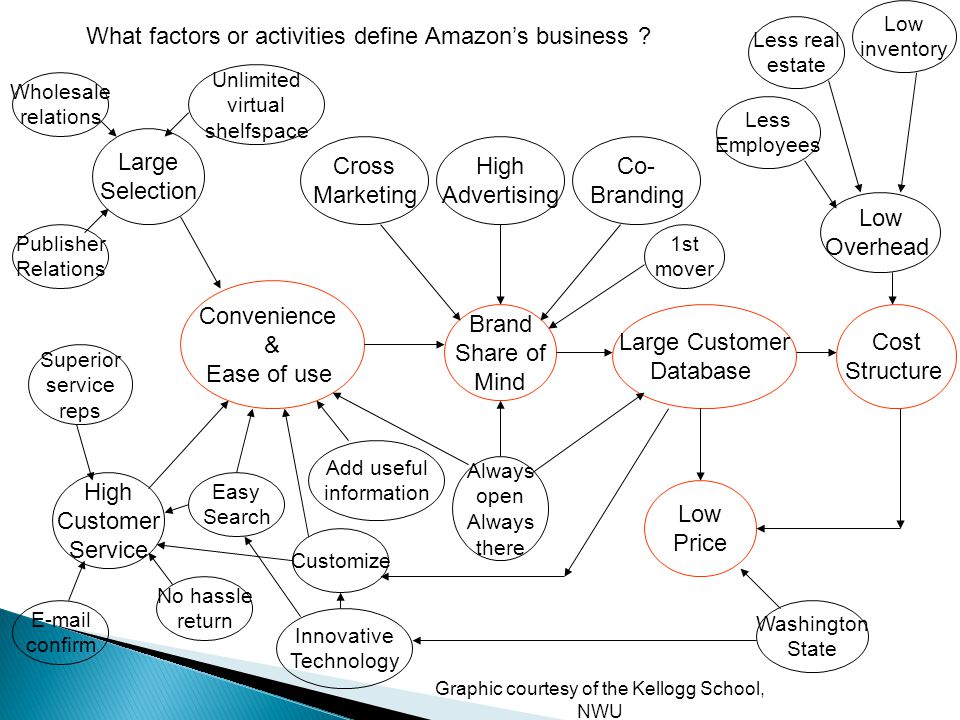 What factors or activities define Amazon's business .