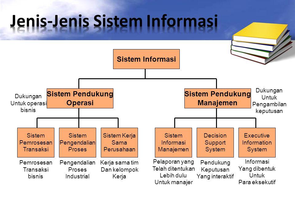 Sistem Informasi Sistem Pendukung Operasi Sistem Pendukung Manajemen Sistem Pemrosesan Transaksi Sistem Pengendalian Proses Sistem Kerja Sama Perusaha
