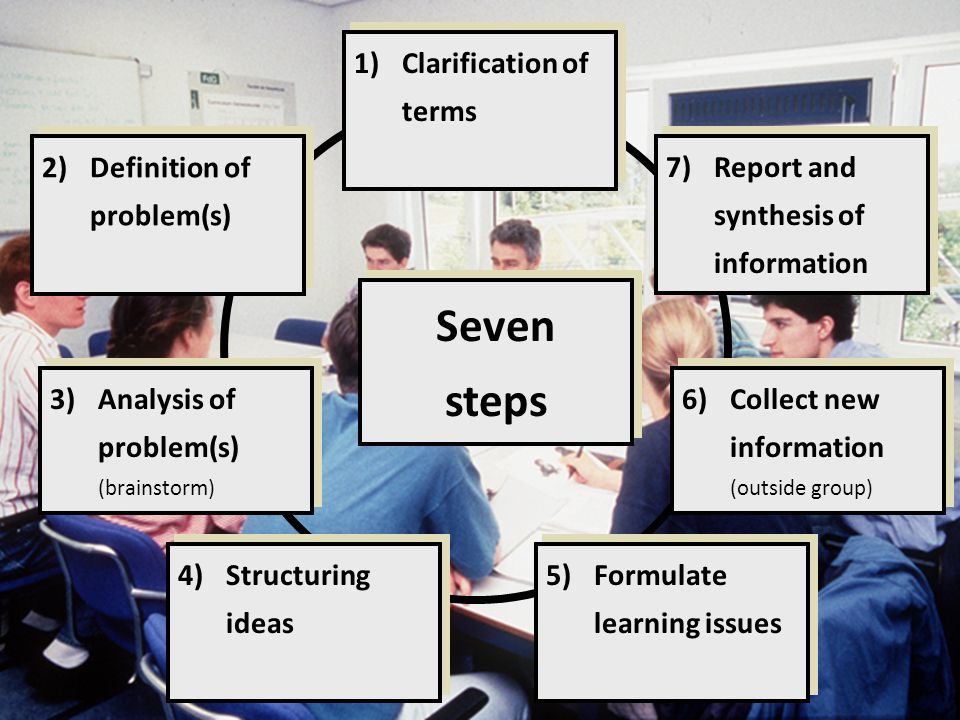 1)Clarification of terms 2)Definition of problem(s) 3)Analysis of problem(s) (brainstorm) 4)Structuring ideas 5)Formulate learning issues 6)Collect ne