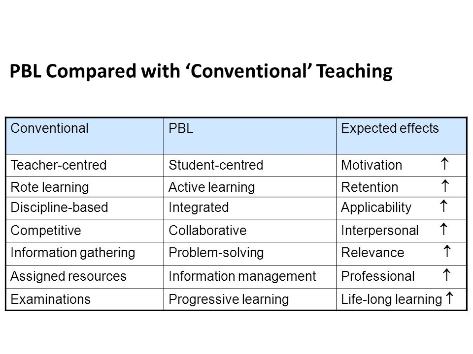Subject Learner Teacher Dominance TCL