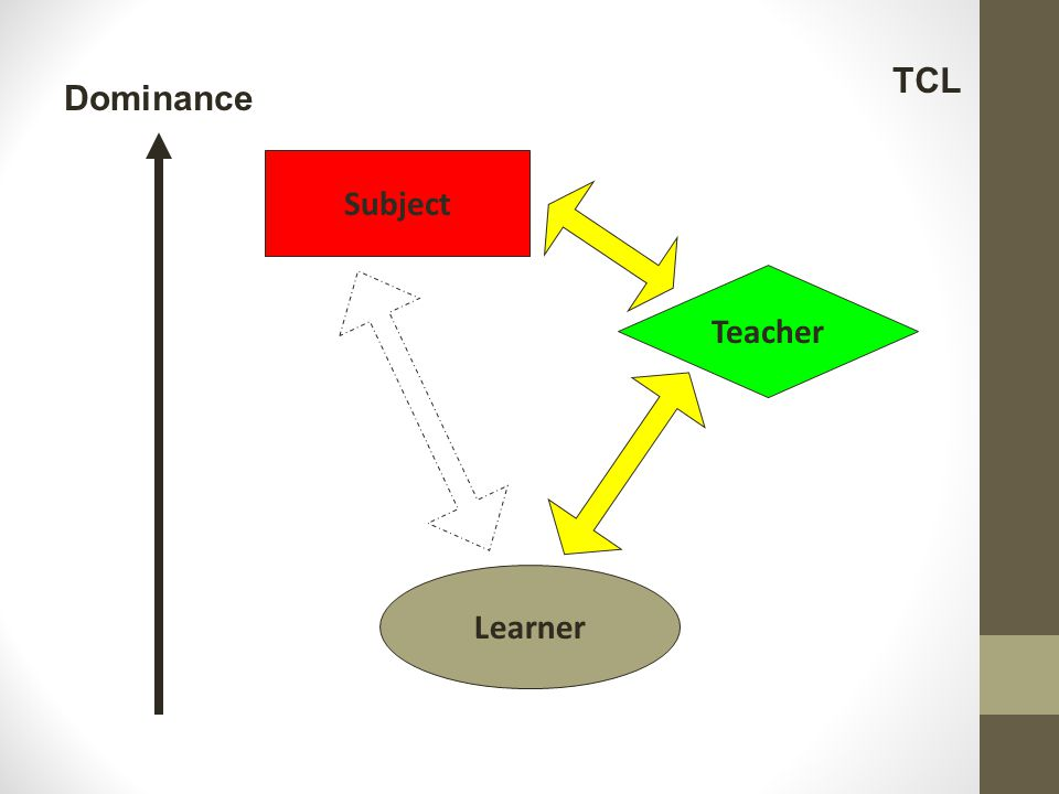 Subject Learner Teacher Dominance TCL