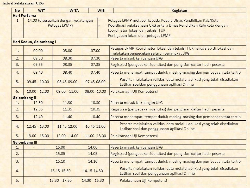 36 NoWITWITAWIBKegiatan Hari Pertama 114.00 (disesuaikan dengan kedatangan Petugas LPMP) -Petugas LPMP melapor kepada Kepala Dinas Pendidikan Kab/Kota