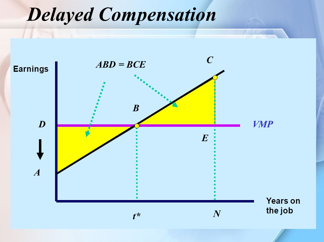 19 Delayed Compensation Years on the job Earnings D t* VMP C N A B E ABD = BCE