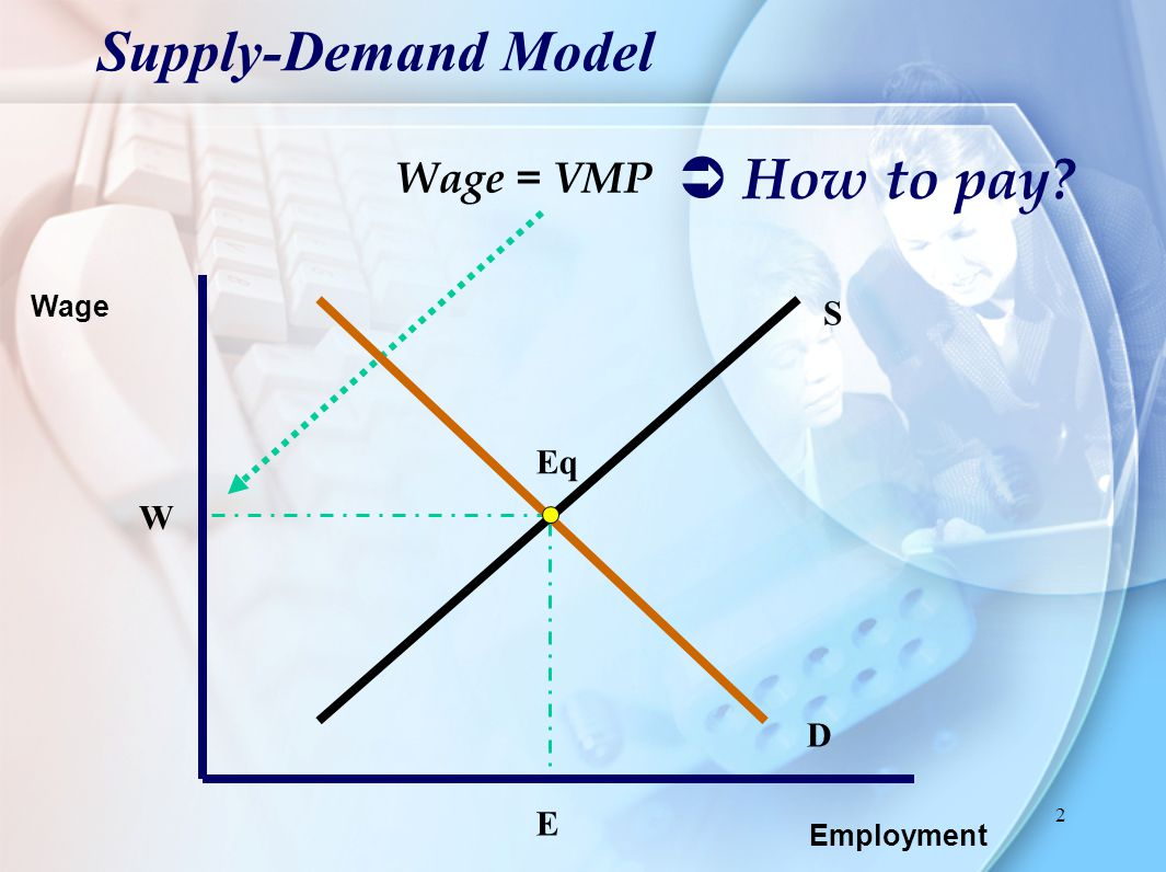 2 Supply-Demand Model Employment Wage S D Eq W E Wage = VMP  How to pay?