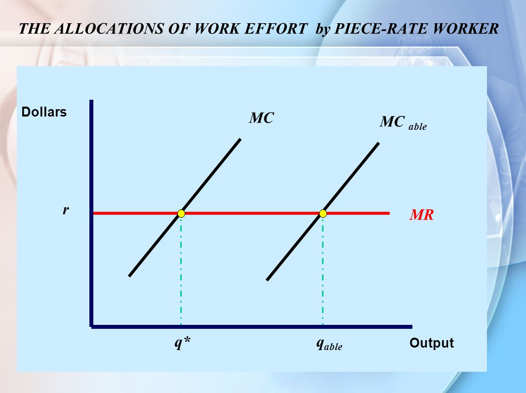 9 THE ALLOCATIONS OF WORK EFFORT by PIECE-RATE WORKER Output Dollars r q* MR MC MC able q able