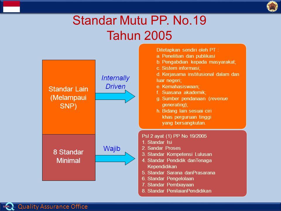 Quality Assurance Office Standar Lain (Melampaui SNP) Wajib 8 Standar Minimal Ditetapkan sendiri oleh PT : a.