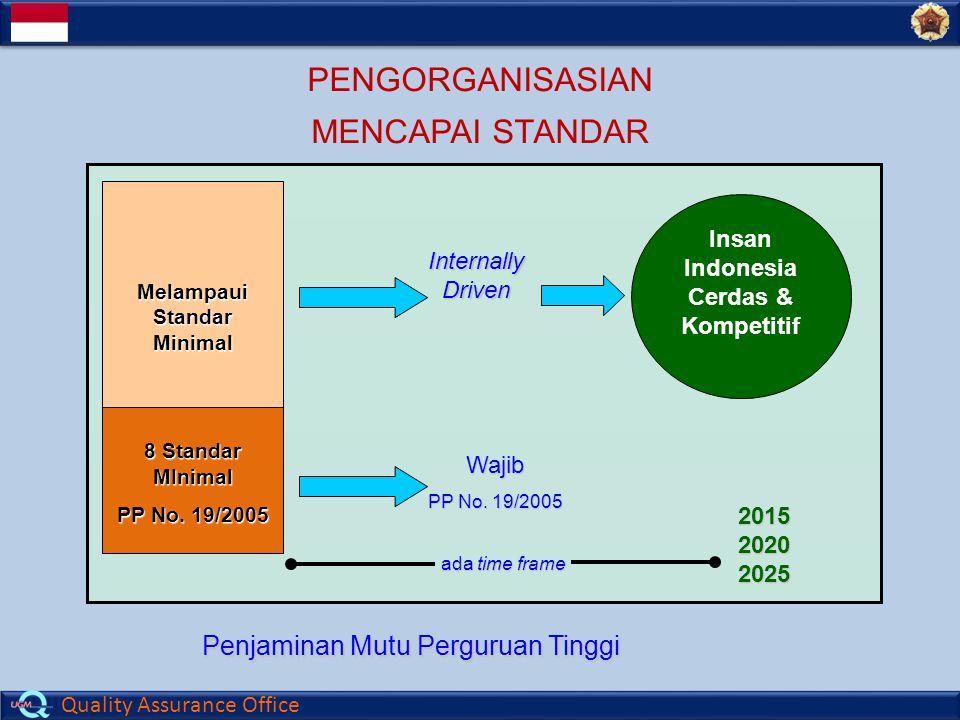 Quality Assurance Office Insan Indonesia Cerdas & Kompetitif Melampaui Standar Minimal Internally Driven Wajib PP No.