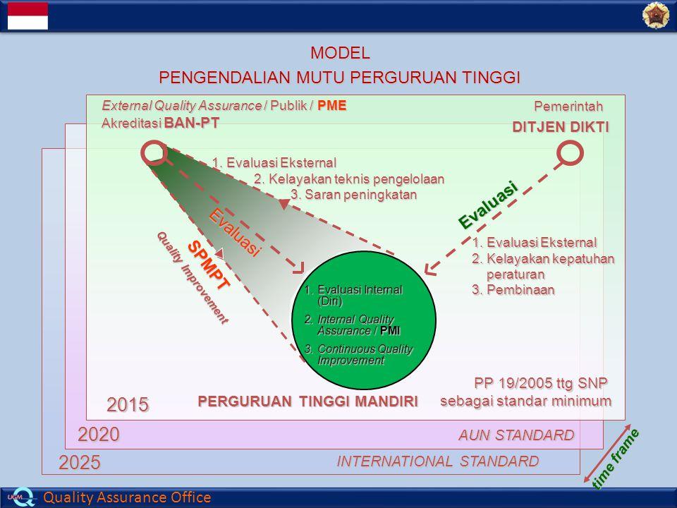 Quality Assurance Office AUN STANDARD INTERNATIONAL STANDARD 2020 2025 2015MODEL PENGENDALIAN MUTU PERGURUAN TINGGI External Quality Assurance / Publik / PME Akreditasi BAN-PT DITJEN DIKTI 1.Evaluasi Internal (Diri) 2.Internal Quality Assurance / PMI 3.Continuous Quality Improvement PERGURUAN TINGGI MANDIRI 1.