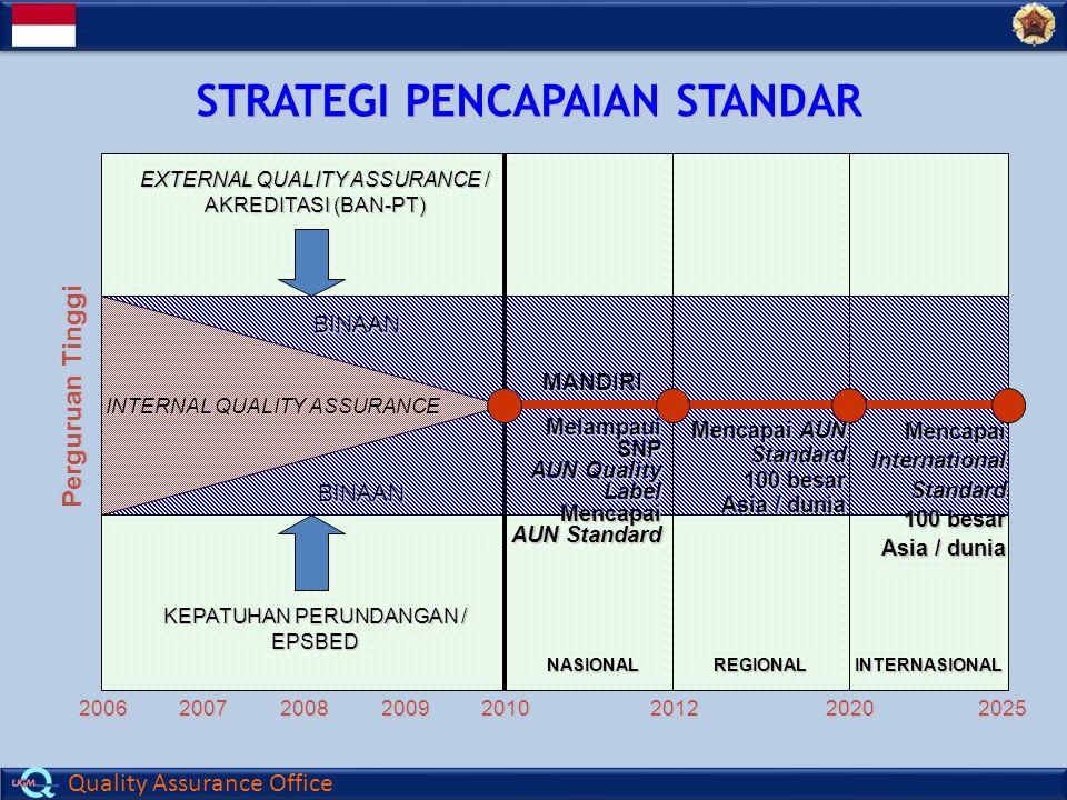 Quality Assurance Office STRATEGI PENCAPAIAN STANDAR Perguruan Tinggi 200620072008200920102012 MelampauiSNP AUN Quality LabelMencapai AUN Standard BINAAN BINAAN MANDIRI 20202025 Mencapai AUN Standard 100 besar Asia / dunia MencapaiInternationalStandard 100 besar Asia / dunia REGIONALINTERNASIONAL INTERNAL QUALITY ASSURANCE EXTERNAL QUALITY ASSURANCE / AKREDITASI (BAN-PT) KEPATUHAN PERUNDANGAN / EPSBED NASIONAL