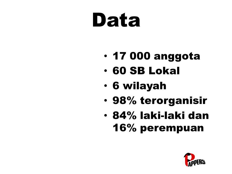 Data 17 000 anggota 17 000 anggota 60 SB Lokal 60 SB Lokal 6 wilayah 6 wilayah 98% terorganisir 98% terorganisir 84% laki-laki dan 16% perempuan 84% laki-laki dan 16% perempuan