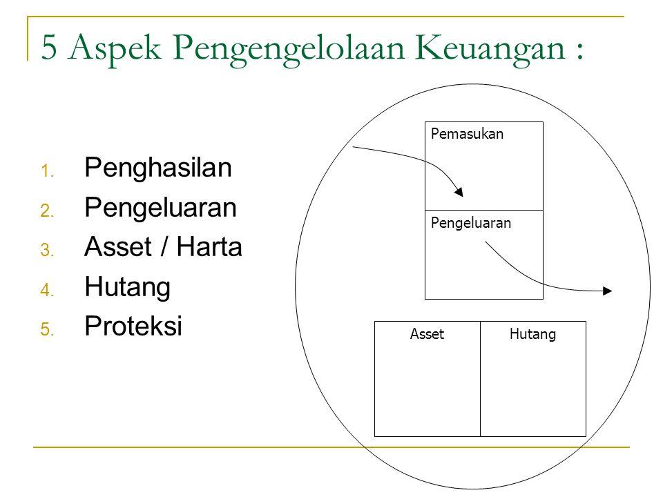 5 Aspek Pengengelolaan Keuangan : 1. Penghasilan 2. Pengeluaran 3. Asset / Harta 4. Hutang 5. Proteksi Pemasukan Pengeluaran AssetHutang