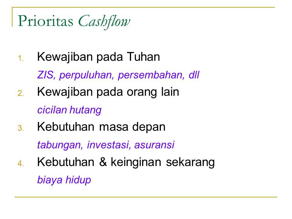 Prioritas Cashflow 1. Kewajiban pada Tuhan ZIS, perpuluhan, persembahan, dll 2. Kewajiban pada orang lain cicilan hutang 3. Kebutuhan masa depan tabun