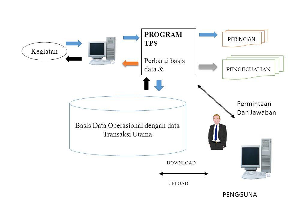 Kegiatan PROGRAM TPS Perbarui basis data & PERINCIAN PENGECUALIAN Basis Data Operasional dengan data Transaksi Utama Permintaan Dan Jawaban PENGGUNA DOWNLOAD UPLOAD