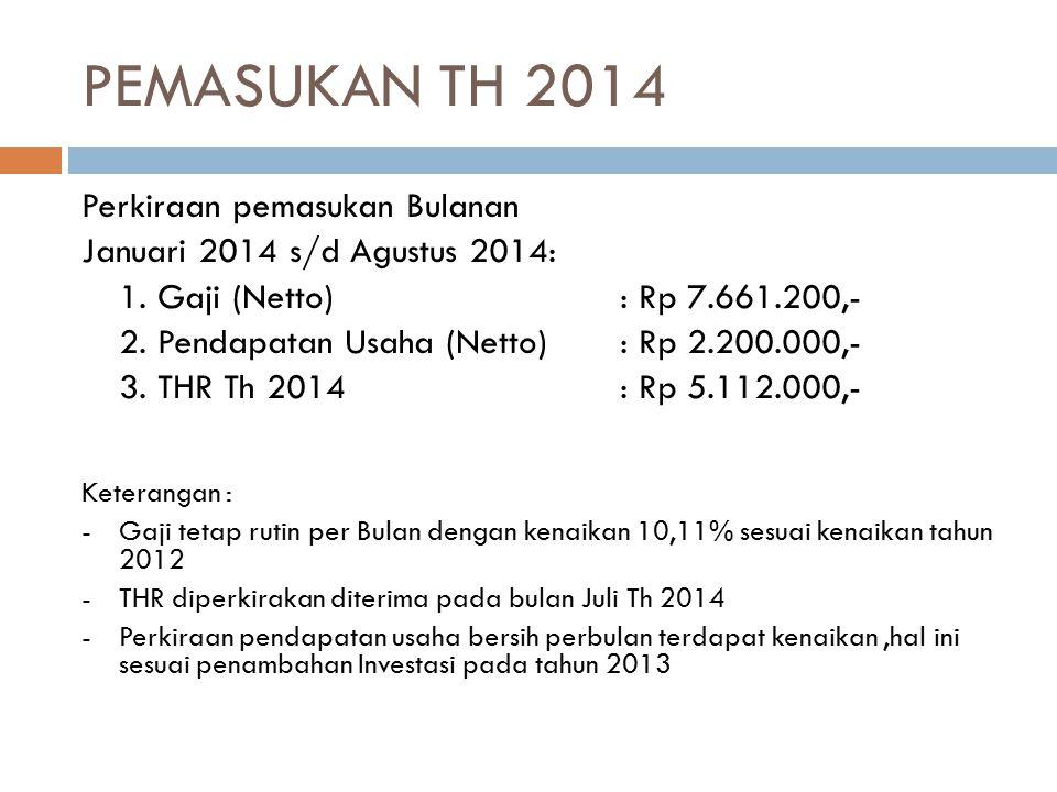 TOTAL PEMASUKAN Pemasukan September 2013 s/d Agustus 2014: 1.