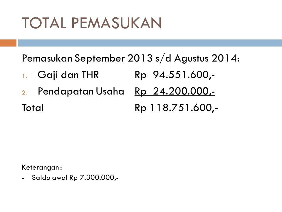TOTAL PEMASUKAN Pemasukan September 2013 s/d Agustus 2014: 1. Gaji dan THRRp 94.551.600,- 2. Pendapatan UsahaRp 24.200.000,- TotalRp 118.751.600,- Ket