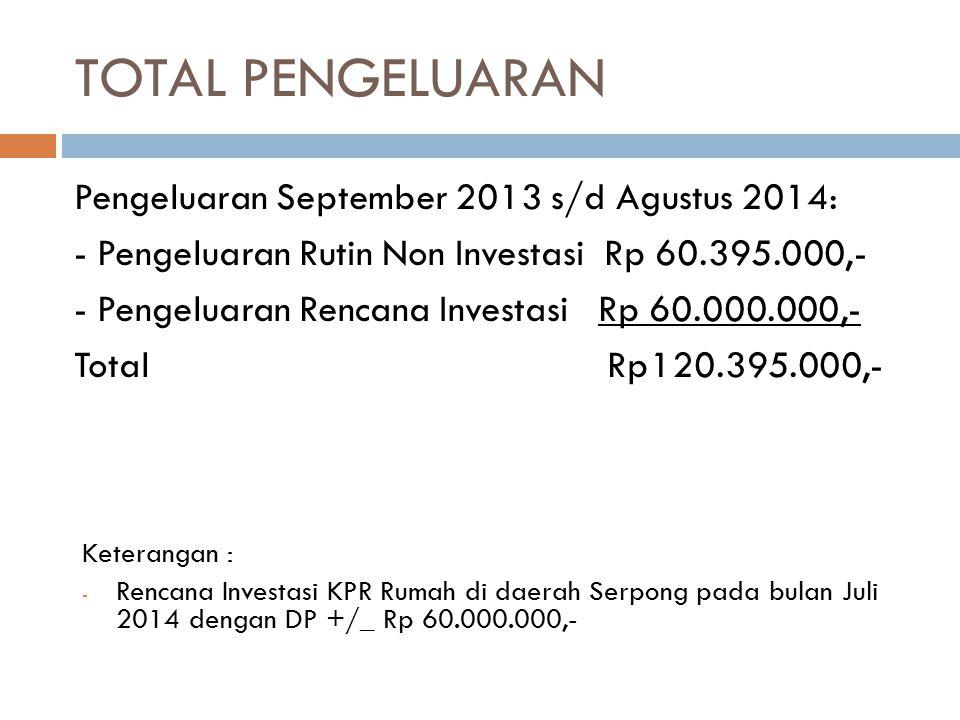 TOTAL PENGELUARAN Pengeluaran September 2013 s/d Agustus 2014: - Pengeluaran Rutin Non Investasi Rp 60.395.000,- - Pengeluaran Rencana Investasi Rp 60