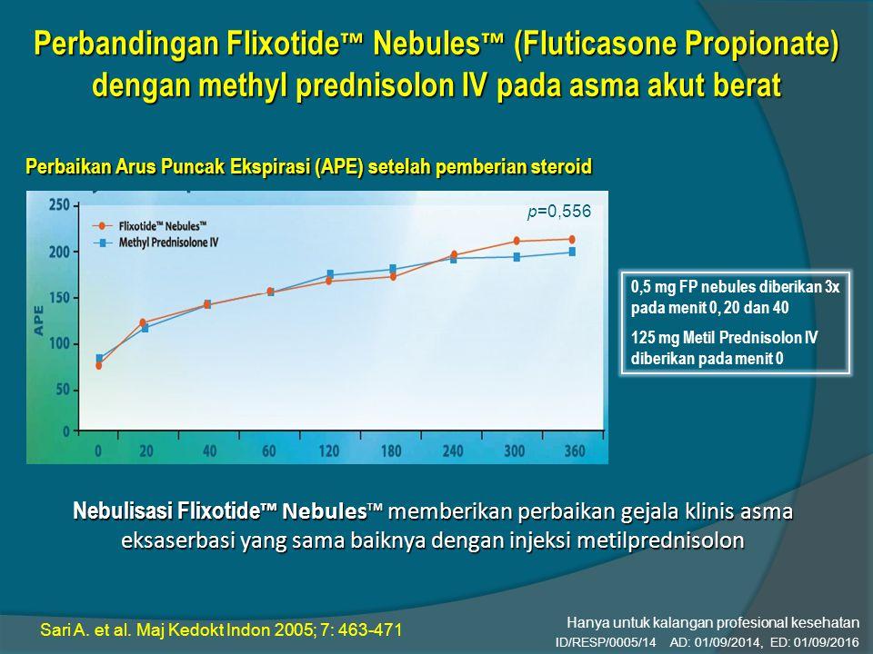 P= 0,556 Perbandingan Flixotide ™ Nebules ™ (Fluticasone Propionate) dengan methyl prednisolon IV pada asma akut berat 0,5 mg FP nebules diberikan 3x pada menit 0, 20 dan 40 125 mg Metil Prednisolon IV diberikan pada menit 0 Perbaikan Arus Puncak Ekspirasi (APE) setelah pemberian steroid Nebulisasi Flixotide ™ Nebules™ memberikan perbaikan gejala klinis asma eksaserbasi yang sama baiknya dengan injeksi metilprednisolon p=0,556 Sari A.