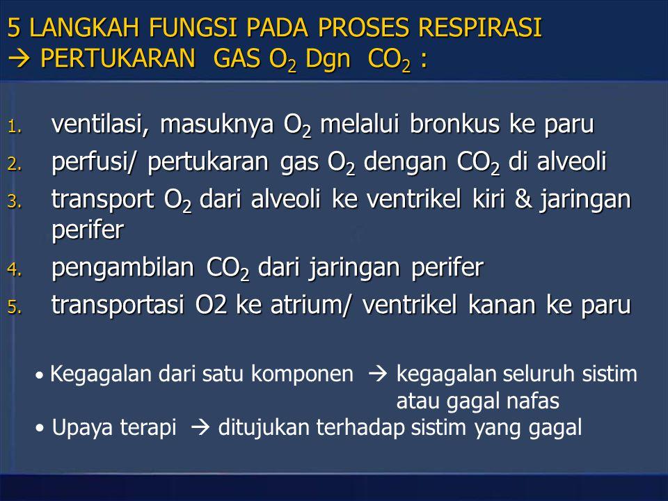 GANGGUAN FUNGSI ORGAN RESPIRASI 1 1.