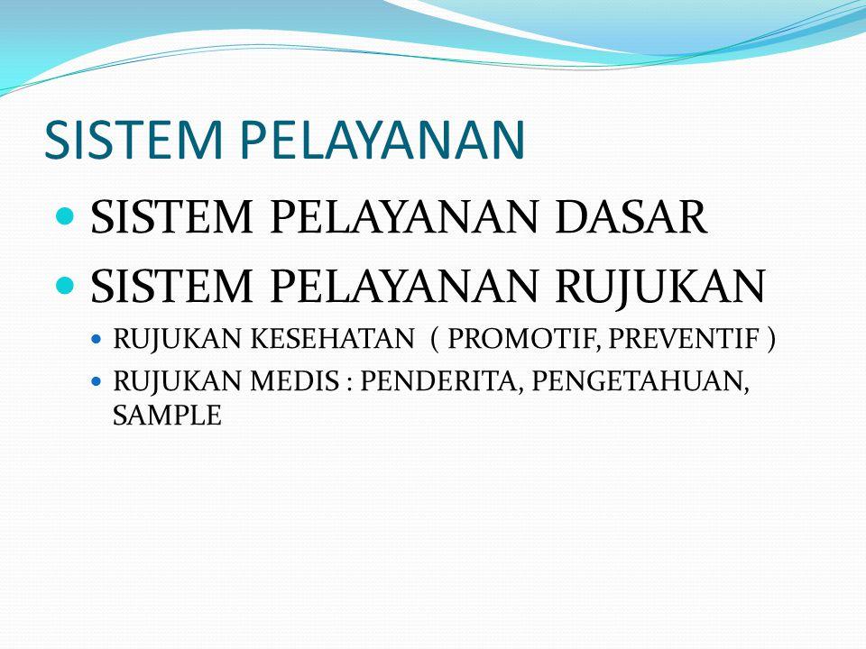Dokter - Pasien Dokter Penangggung jawab pelayanan Spesialis ( SP 1, Sp2, Sp ( K ) Kewenangan terbatas ; peserta didik program spesialis Co Asisten / Senior Clerc Ship / Intern Ship