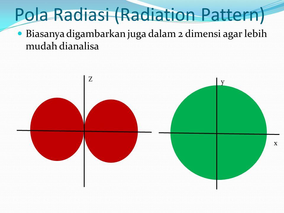 Pola Radiasi (Radiation Pattern) Biasanya digambarkan juga dalam 2 dimensi agar lebih mudah dianalisa Z y x