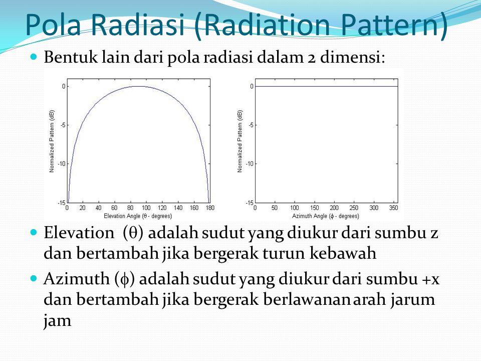 Pola Radiasi (Radiation Pattern) Bentuk lain dari pola radiasi dalam 2 dimensi: Elevation (  ) adalah sudut yang diukur dari sumbu z dan bertambah ji