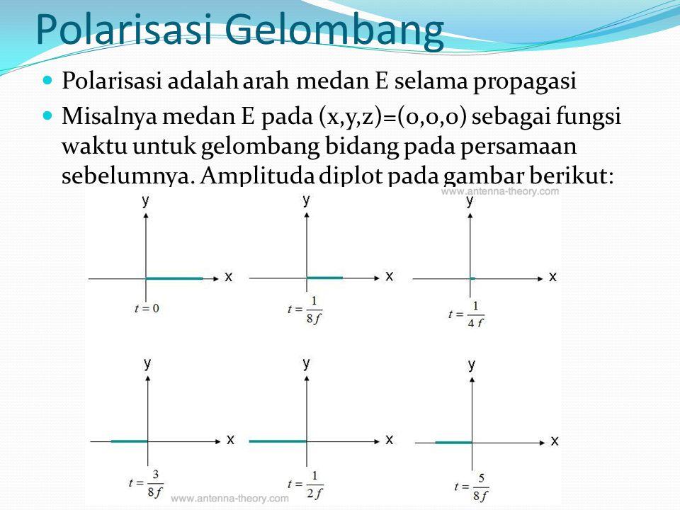 Polarisasi Gelombang Polarisasi adalah arah medan E selama propagasi Misalnya medan E pada (x,y,z)=(0,0,0) sebagai fungsi waktu untuk gelombang bidang