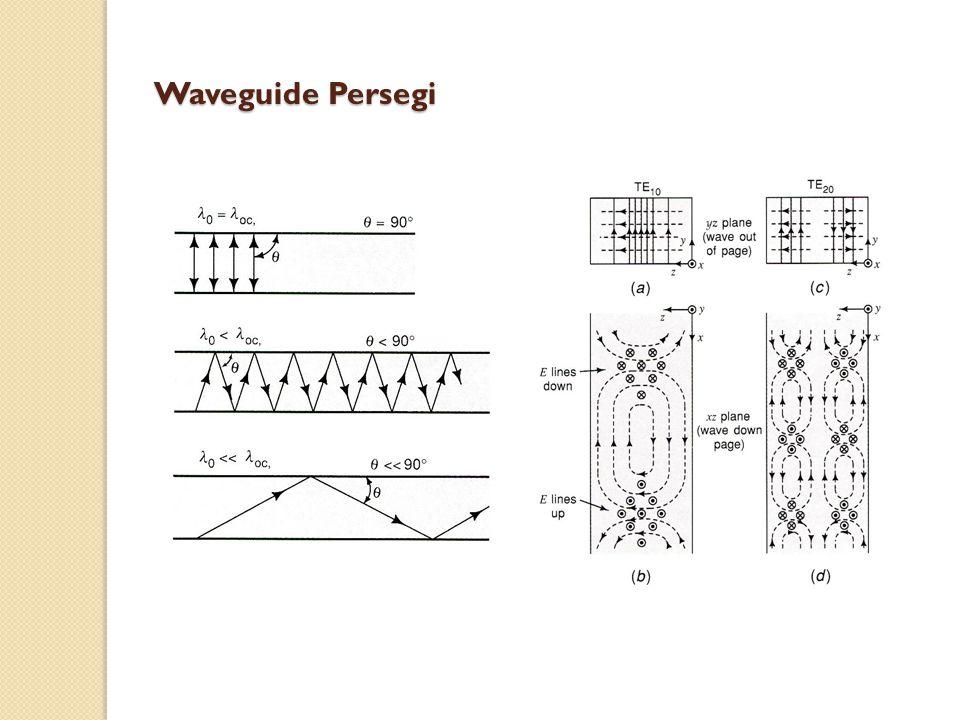 Pelontaran Gelombang EM Kupas kabel dan belah kawatnya Antena Dipole Lebarkan ujung waveguide Antena Horn
