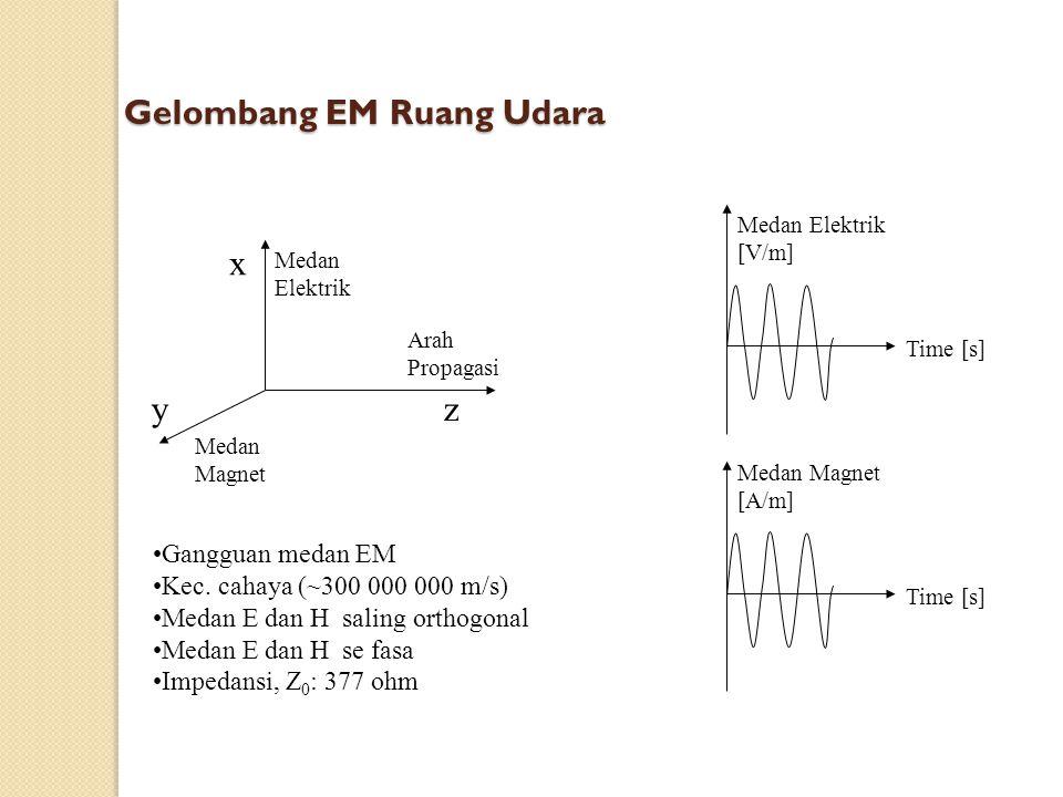 Gelombang EM Ruang Udara Panjang Gel Konstanta Fasa Frekuensi x yz Medan Magnet Medan Elektrik Arah Propagasi