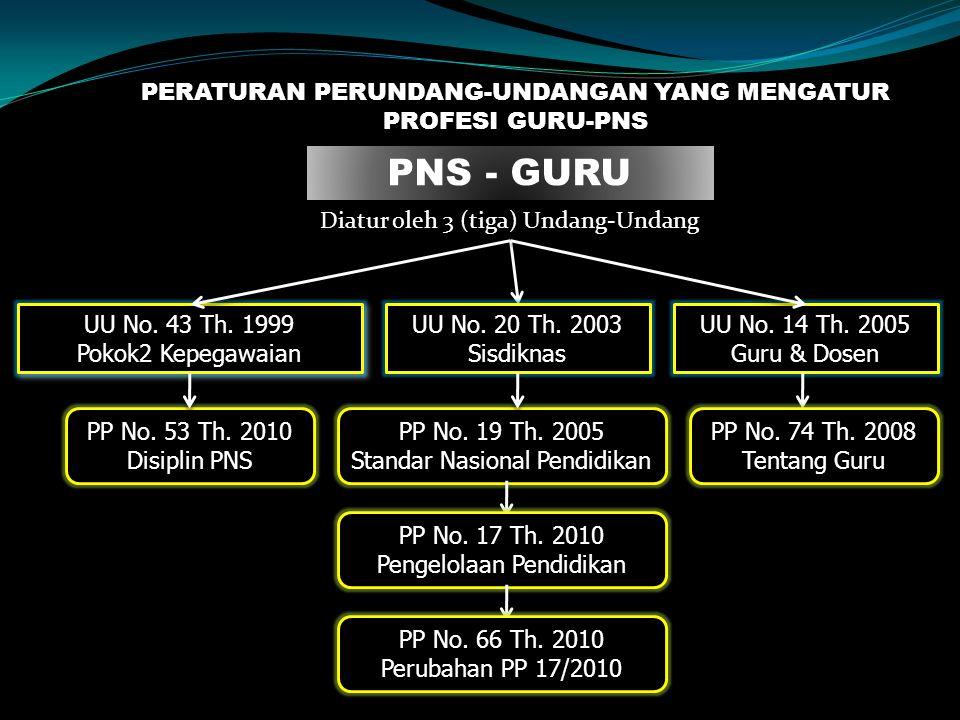 PERATURAN PERUNDANG-UNDANGAN YANG MENGATUR PROFESI GURU-PNS PNS - GURU Diatur oleh 3 (tiga) Undang-Undang UU No.