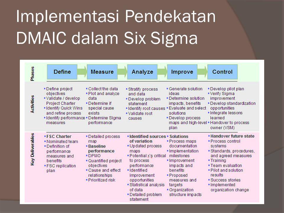 Beberapa Elemen terpenting dari Implementasi Six Sigma untuk Pelayanan Organisasi 1.