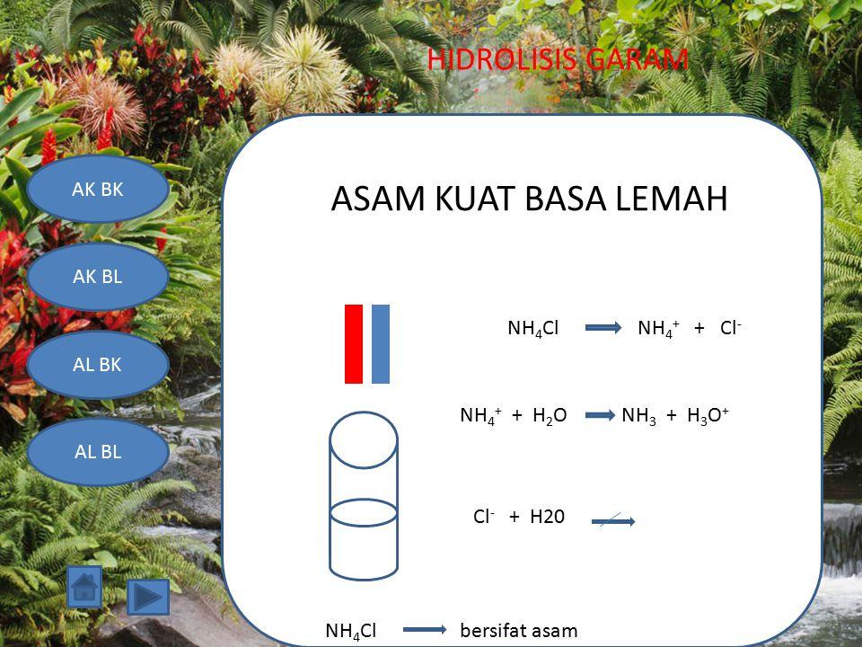 HIDROLISIS GARAM AK BK AK BL AL BK AL BL ASAM KUAT BASA LEMAH NH 4 Cl bersifat asam NH 4 Cl NH 4 + + Cl - NH 4 + + H 2 O NH 3 + H 3 O + Cl - + H20