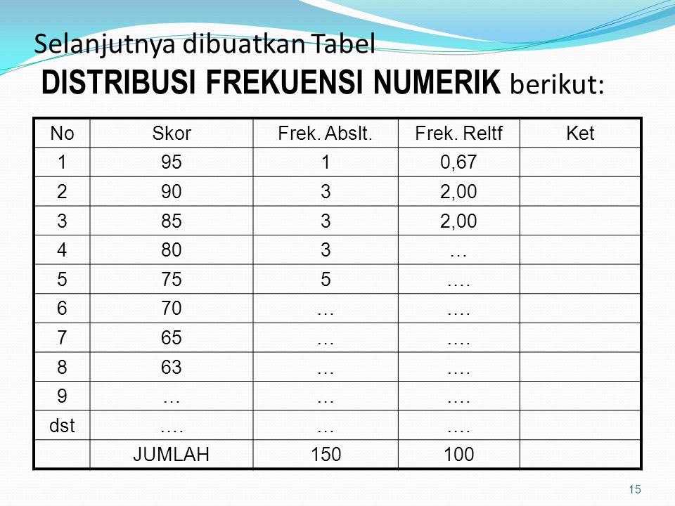 Selanjutnya dibuatkan Tabel DISTRIBUSI FREKUENSI NUMERIK berikut: NoSkorFrek.