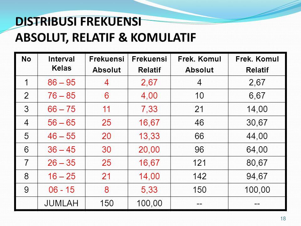 DISTRIBUSI FREKUENSI ABSOLUT, RELATIF & KOMULATIF NoInterval Kelas Frekuensi Absolut Frekuensi Relatif Frek.