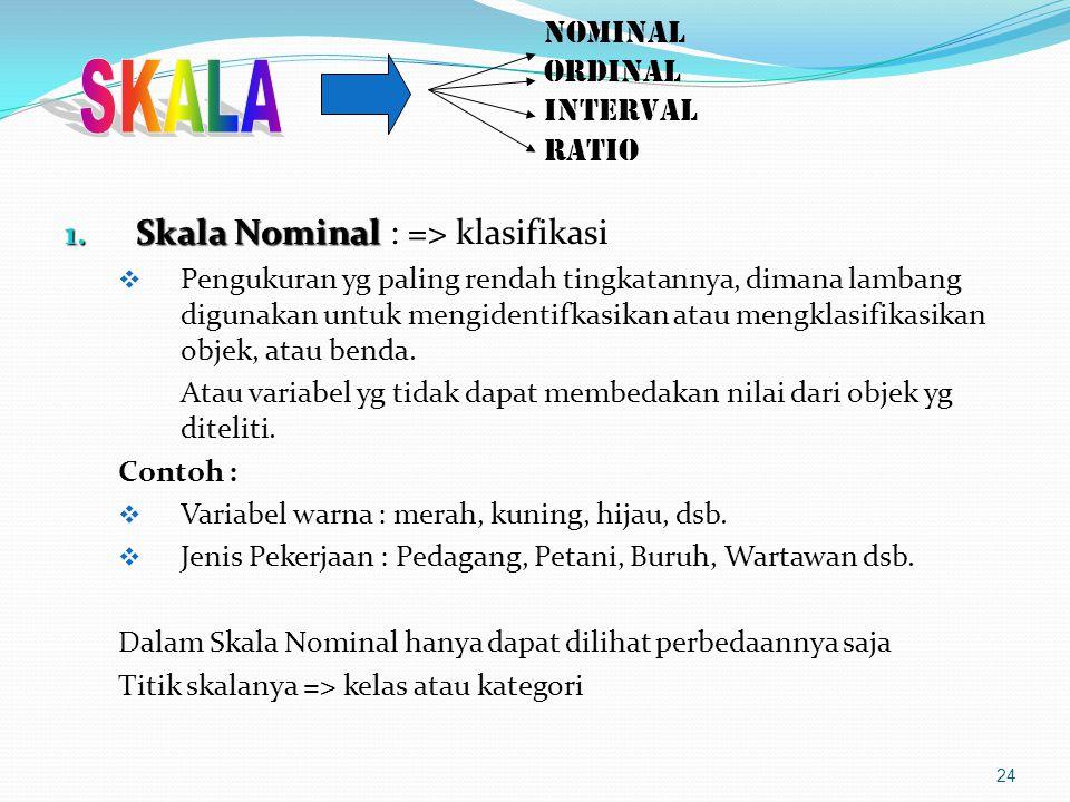 NOMINAL ORDINAL INTERVAL RATIO 1.Skala Nominal 1.