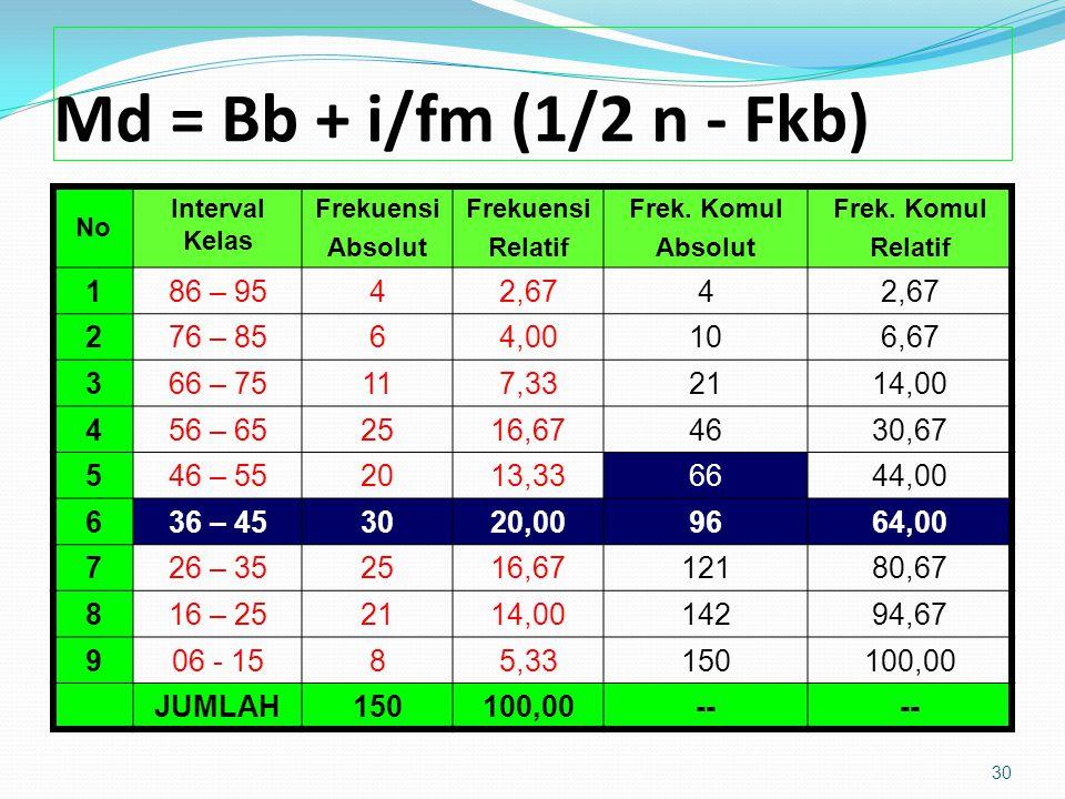 Md = Bb + i/fm (1/2 n - Fkb) No Interval Kelas Frekuensi Absolut Frekuensi Relatif Frek.