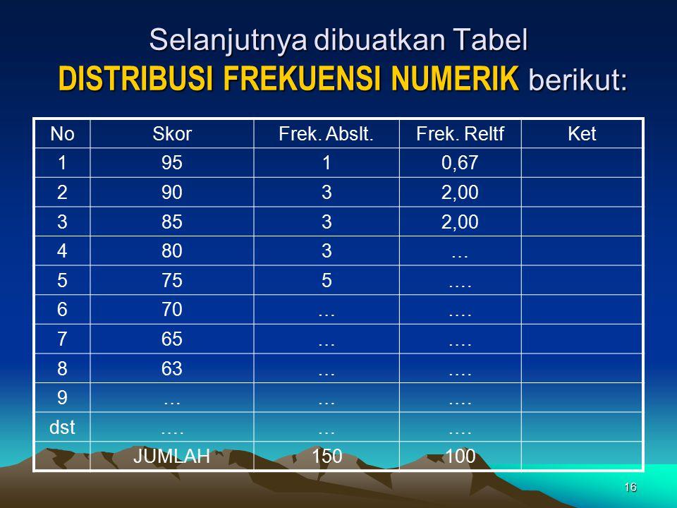16 Selanjutnya dibuatkan Tabel DISTRIBUSI FREKUENSI NUMERIK berikut: NoSkorFrek. Abslt.Frek. ReltfKet 19510,67 29032,00 38532,00 4803… 5755…. 670……. 7